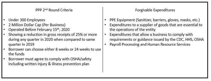 A chart that outlines the requirements in order to qualify for PPP2 along with which expenses are forgivable.