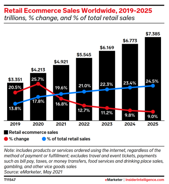 A graph illustrating the worldwide trajectory for e-commerce.